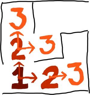 Dijkstra: Step 3