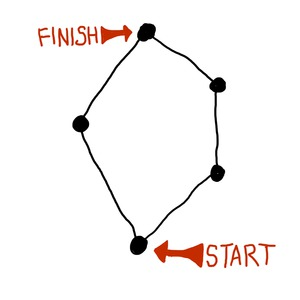 A simple graph, with start and finish labelled